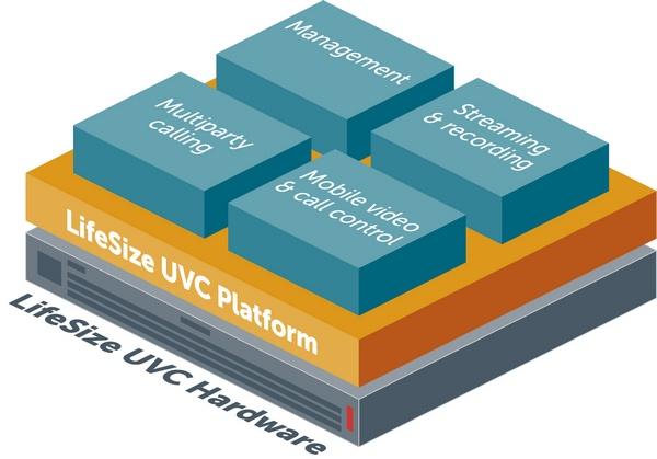 LifeSize Videokonferenz Infrastruktur UVC-Bundles